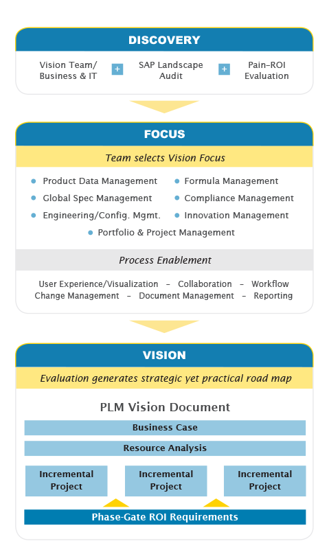 Vision Methodology for PLM-plm strategy