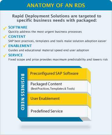 Anatomy of a PLM rapid deployment solution
